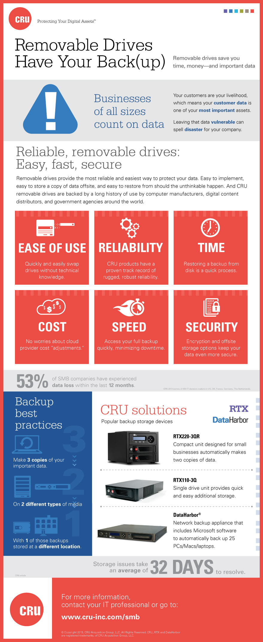 SMB Data Backup with Removable Drives Infographic